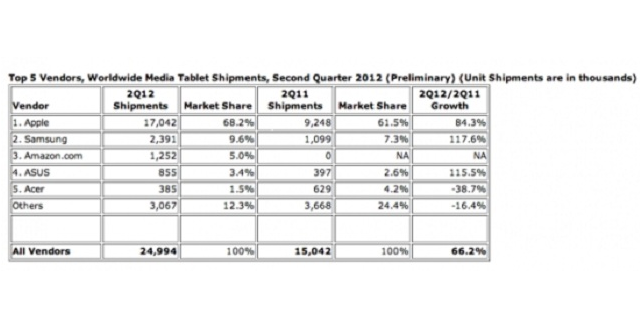 IDC: Tablet's Market Share